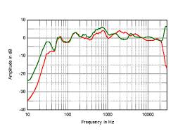 kef ls50 frequency response. fig.7 kef ls50, spatially averaged, 1/6-octave response in ja\u0027s listening room (red); and of b\u0026w cm5 (green). kef ls50 frequency .