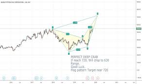 Bpcl Stock Price And Chart Bse Bpcl Tradingview India