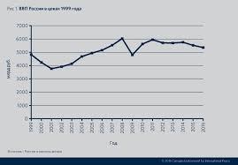 Коротко о главном российская экономика в xxi веке Московский  В таком темпе у России есть куда отступать на пике падения в 1999 году когда казалось что еще шаг и экономика развалится подушевой ВВП был на 21%