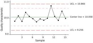 7 Qc Tools Control Charts Basic Quality Tools Tutorialspoint
