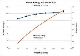 arrow kinetic energy and momentum what