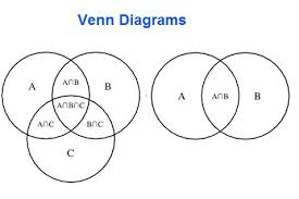 Venn Diagram Help A N B N C Venn Diagram Magdalene Project Org