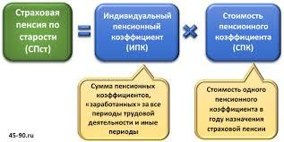 Пенсии Структура и расчет по новым правилам часть  Формула расчета пенсии по старости по новой формуле