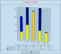 Cone Cylinder And Pyramid Charts Sap Documentation