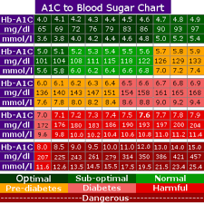 Blood Sugar Levels Including Printable Chart Printable A1c Chart Room Surf Com