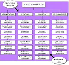 Event Management Company Organizational Chart Www