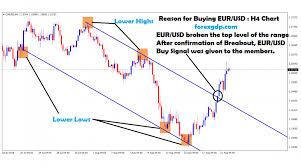 Euro Dollar Forecast Long Term Archives Forex Gdp