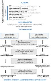 Remember that your summary is just an overview of your research paper as a whole. How To Plan And Perform A Qualitative Study Using Content Analysis Sciencedirect