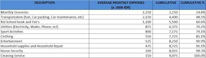 Monthly Expenses Chart W8_ey_household Expenses Review By Using Pareto Analysis