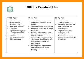 Medical Sales Plan Day Business Examples For 30 60 90 Interview
