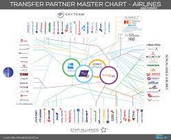 Credit Card Points Transfer Chart Which Programs Can My Credit Card Transfer Points And Miles