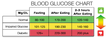Glucose Chart After Eating Normal Blood Sugar Range Chart Google Search In 2019