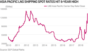 Could Lng Shipping Spot Rates Hit 250 000 Day Hellenic