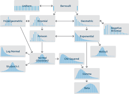 Types Of Probability Probability Distributions In Data Science Towards Data Science