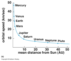 Speed Vs Velocity Dark Matter