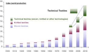 Introductory Chapter Textile Manufacturing Processes