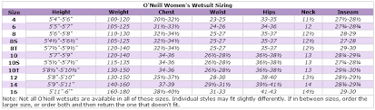 Oniell Wetsuit Size Chart 2019