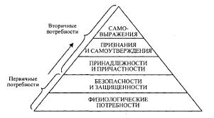 Реферат Функции управления особенности и основные характеристики  Функции управления особенности и основные характеристики