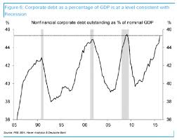 Chart Of The Day Corporate Debt To Gdp Ratio At Peak