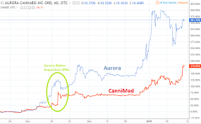 Cannimed Stock Chart Aurora Stock What To Expect From The Aurora Cannimed Tse