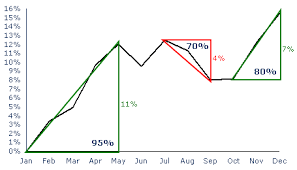 Use Seasonal Trading Eliminate Stock Selection Guess Work