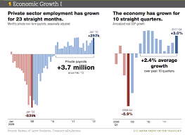 The White Houses Economic Case For Reelection In 13 Charts