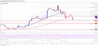 Ethereum Price Analysis Eth Corrects Sharply Can It Hold