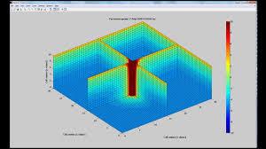 Трёхмерное уравнение теплопроводности с ф п l 3d heat transfer equation with phase change in matlab