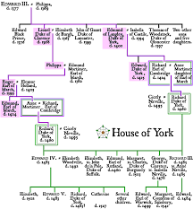 wars of the roses house of york genealogical chart and overview  the house of york
