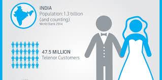 Telenor Recharge Chart Chart Solving Indias Insurance Crisis Via Mobile
