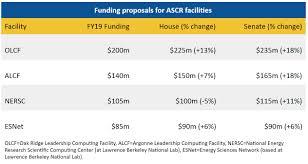 Fy20 Appropriations Bills Doe Office Of Science American
