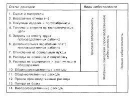 Отчет по педагогической практике в колледже по психологии Всёзнайка Рефераты курсовые дипломы на заказ в Череповце