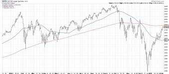 The Dreaded 200 Day Moving Average The Chart Report