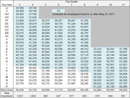 Rural Carrier Salary Scales Related Keywords Suggestions