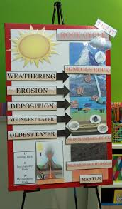 Anchor Chart Paper Active Anchor Chart Rock Cycle