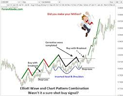 Trading Forex With Elliott Waves Some Examples
