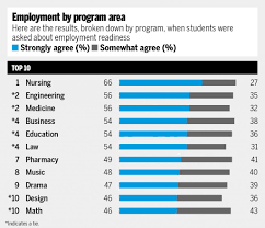 Academics And Partying Chart Which Canadian Universities Best Prepare You For Employment