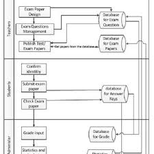 Science Experiment Chart The Flow Chart Of Experiment In Life Science Class