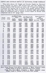 Thread Depth Chart 69 Competent Thread Cutting Chart