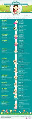 Babycenter Milestone Chart Your Babys Developmental Milestones 0 12 Months Baby