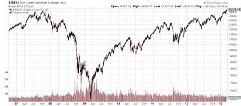 Dow Jones Industrial Volume Chart 23 Thorough Dow Jones Industrial Average Ten Year Chart