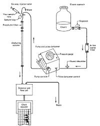 Hplc Chart Hp Liquid Chromatography Laboratory Manual