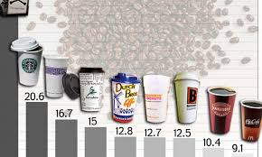 This is for category coffee and tea > coffee, sorted by price, page 1. How Much Caffeine Is In Your Morning Coffee List Of Top Brands Reveals Starbucks Has Twice As Much As Mcdonald S Daily Mail Online