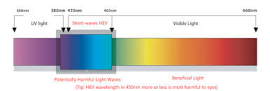 Blue Light Therapy Wavelength What Is The Blue Light Eye Care Blue Light Filter