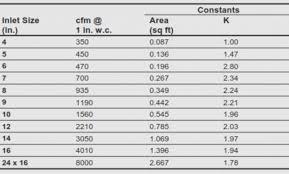 Round Duct Cfm Chart Abundant Cfm Chart For Duct Sizing Flexible Duct Cfm Chart