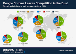 Chart Browser Chart Google Chrome Leaves Competition In The Dust Statista