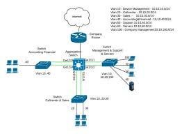 cisco switch layer2 layer3 design and configuration cisco network design best practices at Computer Access Layer Switch Diagram