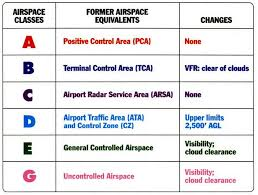 What Were The 20 Airspace Classes In The Us Before 1993