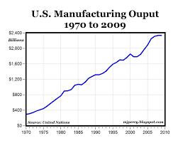 Manufacturing Output The U S Is Still The Worlds Top Manufacturer Seeking Alpha