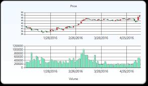 Bmo Capital Markets Covered Tse Snc Snc Lavalin Group